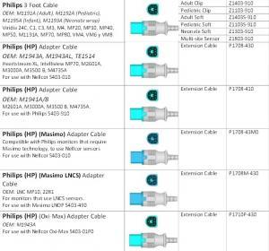 China Philips SPO2 SENSORS wholesale