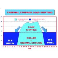 China Energy Storage System Organic Phase Change Materials Of Central Air Conditioner wholesale