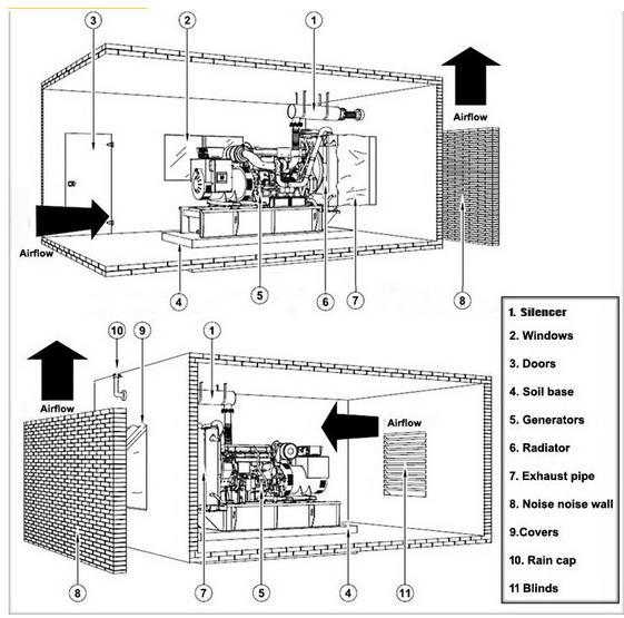 Chinese Diesel Generator Wiring Diagram : Hot sale ricardo series kw kva diesel generator