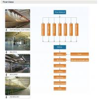 China FLOAT GLASS PRODUCTION LINE on sale