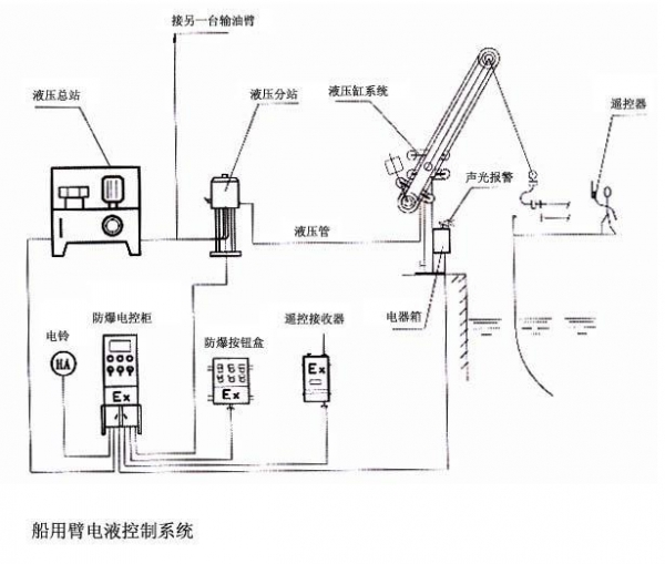 Hydraulic Loading Arms : Electric hydraulic control systems for marine loading arms
