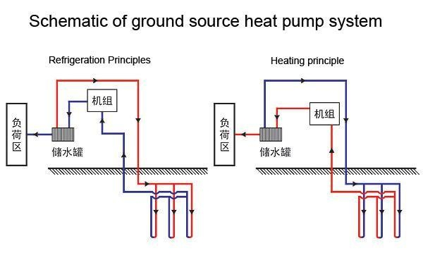 China New Pipes Special Pipe for Ground Source Heat Pump(dn20-dn160)