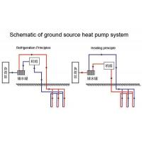 Buy cheap New Pipes Special Pipe for Ground Source Heat Pump(dn20-dn160) from wholesalers