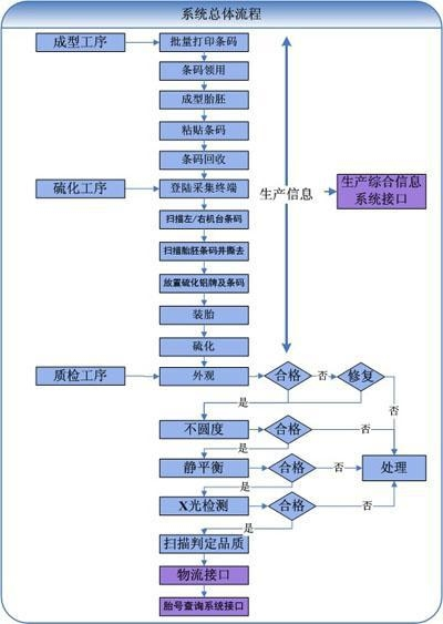 China The tire barcode information management system