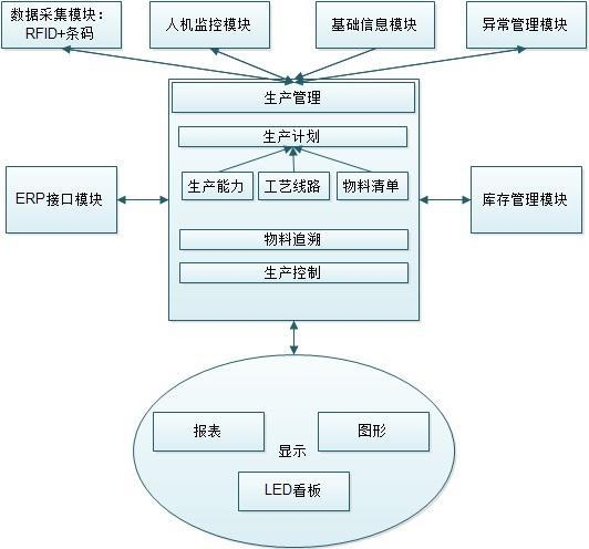 China MES system
